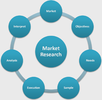 Process for Conducting Market Research